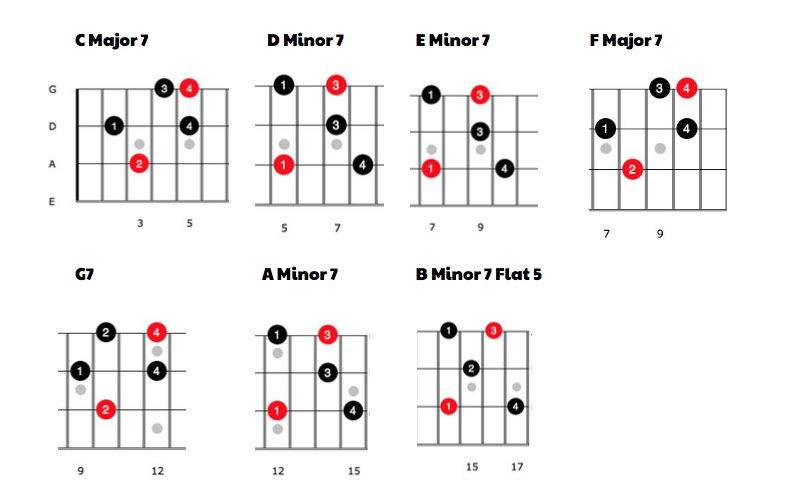 best way to learn scales and arpeggios | TalkBass.com
