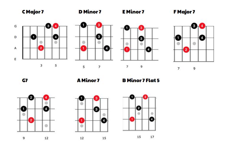 The 7 bass guitar arpeggios